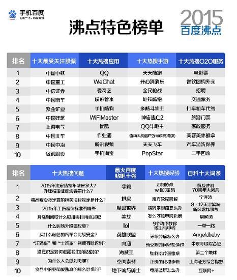 """""""baidu百科十大词条""""宁泽涛排第二"""