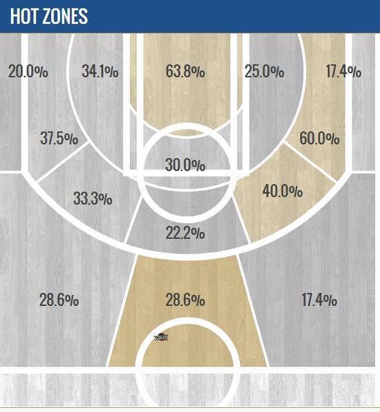 詹姆斯本賽季的區域命中率