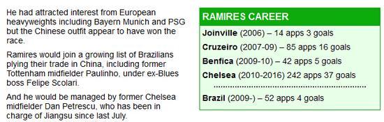"""""""拜仁和巴黎也对拉米雷斯感兴趣,但现在看来中国人赢了。"""""""