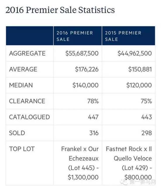 2015/2016年优质周岁马拍卖会销售数据对比