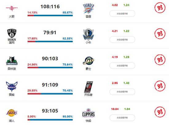 The correct intelligence achievement: the NBA. 9 on Saturday 8 nearly four days shot up to 87%