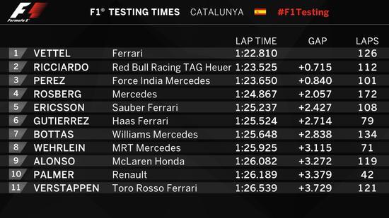F1季前试车第二日(2月23日)成绩表