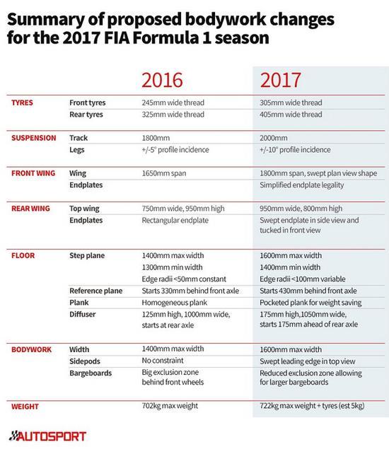 2017年F1车身批改细节