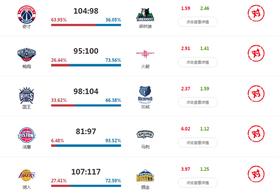 10bet官网亚洲版_变态准!NBA预测神器癫狂般24中21 膝盖碎了一地