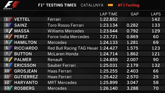 F1季前试车第8天成绩表