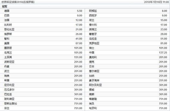 五星独胆赔率_博彩公司世界杯夺冠赔率:国足排世界第20!