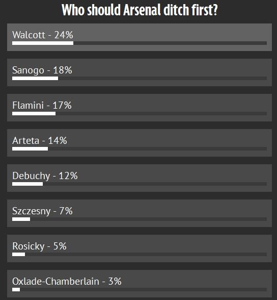 在谁该被清洗的投票中,这几人上榜