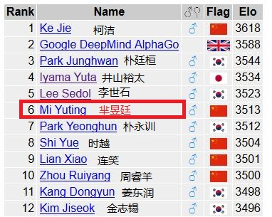 芈昱廷今全球排名第六