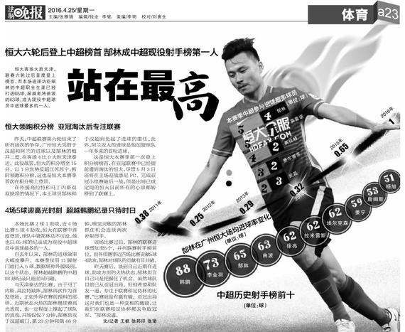 郜林成中超现役射手榜第一人 4场5球超韩鹏指日可待