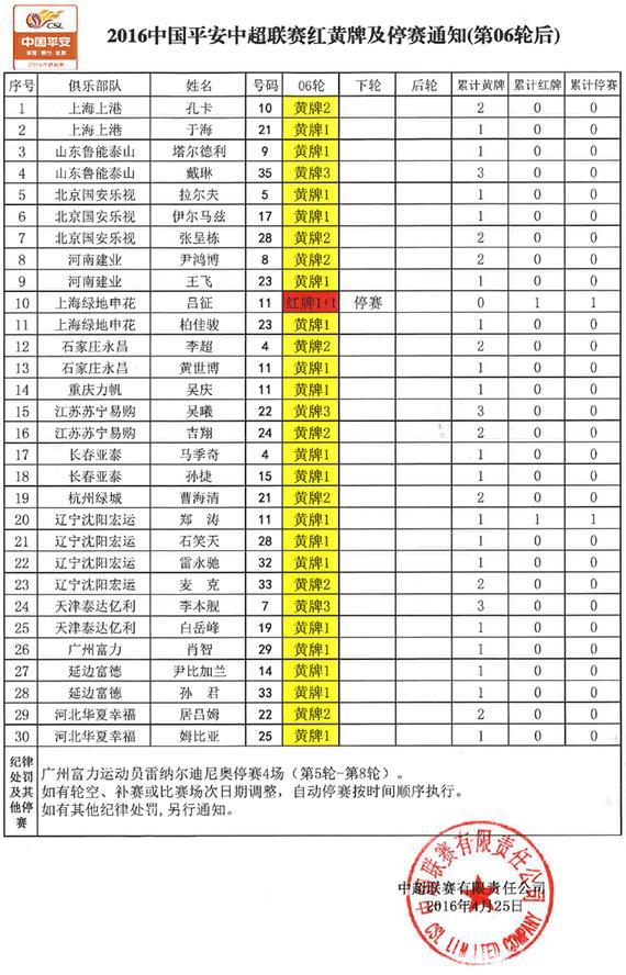 中超第六轮后红黄牌:吕征停赛 戴琳吴曦3黄在身