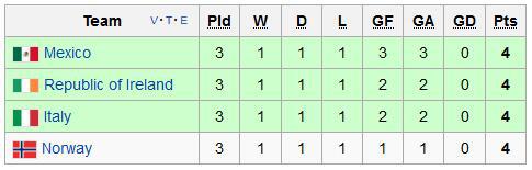欧洲杯主帅要学数学?2分晋级偷笑6分淘汰哭死
