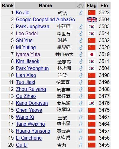 6月1日围棋世界排名,柯洁第一,AlphaGo第二。