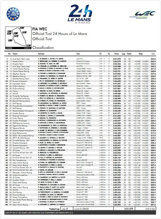 2016年勒芒24小时耐力赛试车成果