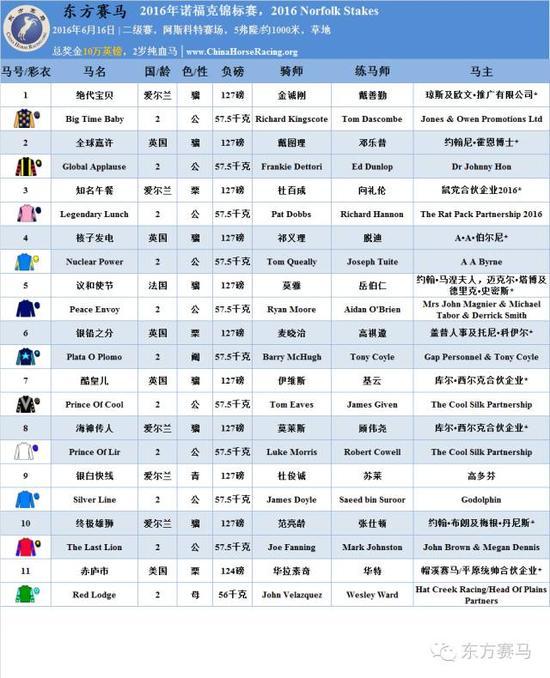 ▲表/花僧人,源/RacingPost、香港跑马会