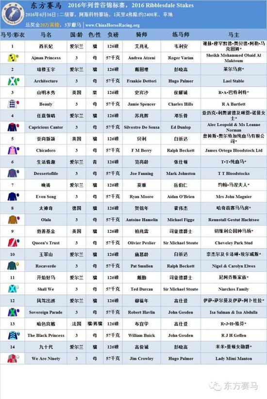 ▲表/花僧人,源/Racing Post、香港跑马会