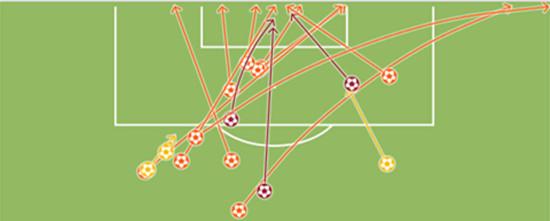 德国队只有3脚射正(红色)