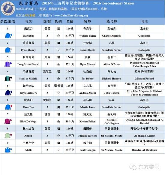 ▲表/花和尚,源/Racing Post、香港赛马会