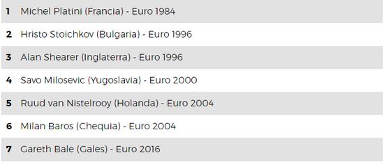 贝尔是第七个连续三场欧洲杯比赛都有进球的球员