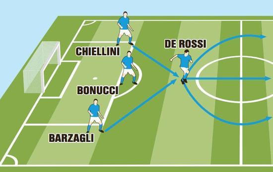 德罗西是意大利队中场转轴