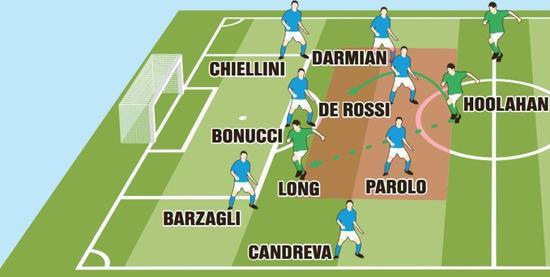 意大利队的后防地合作默契