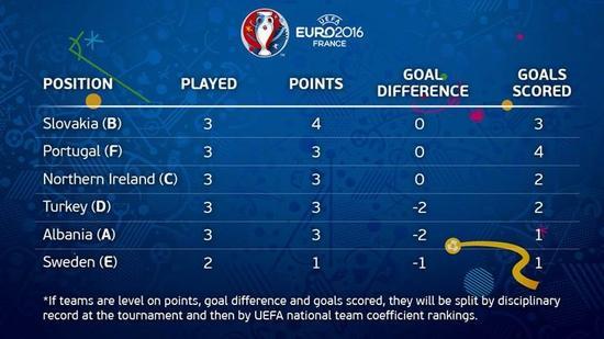比利时和爱尔兰进球前的小组第三排名