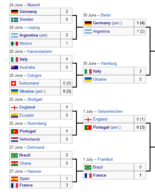 2006年世界杯的死亡下半区