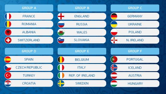 本届欧洲杯的小组赛比较无聊
