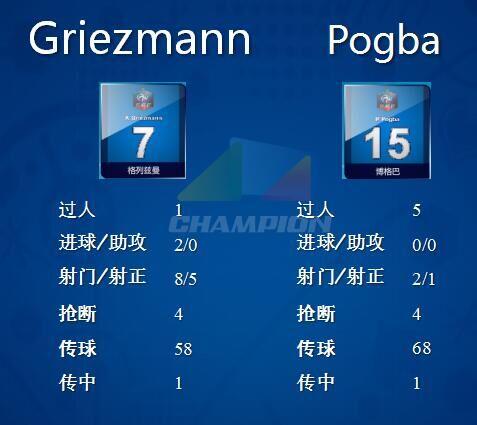 格列兹曼全场8次射门5次射正,58脚传球还有4次抢断