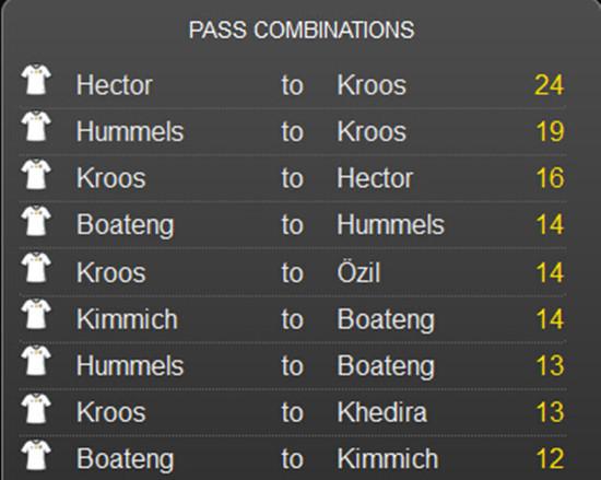 相互传球次数榜,前9都是德国队