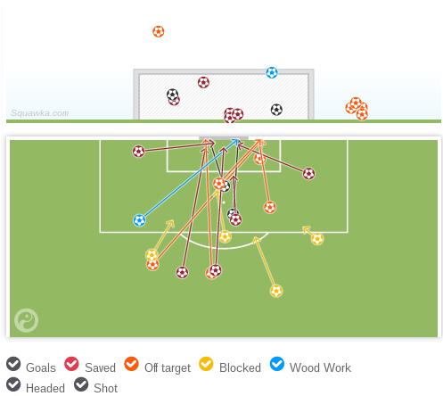 变阵442之后,法国队共有17脚射门