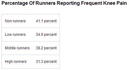 跑者陈述频仍膝痛的百分比