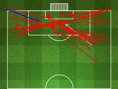 德国队两翼传中效果非常差(红色为失败)