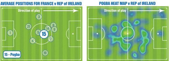 法国VS爱尔兰的比赛中,博格巴的活动热区