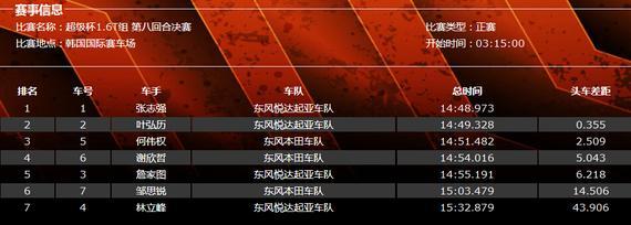 CTCC国家房车锦标赛韩国站(赛季总第八回合)超等杯1.6T构成果表