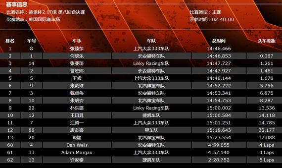CTCC国家房车锦标赛韩国站(赛季总第八回合)超等杯2.0T构成果表