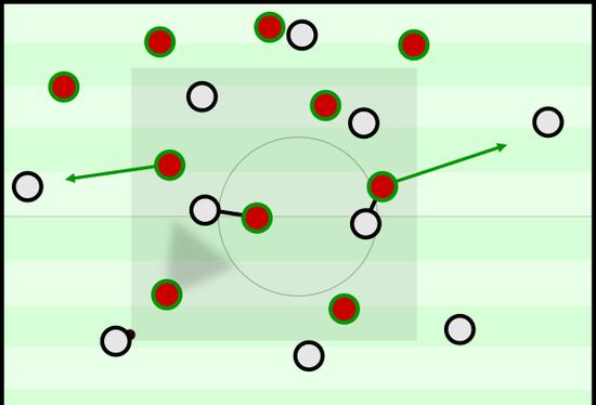 对威尔士,葡萄牙的中场防守站位(红色)