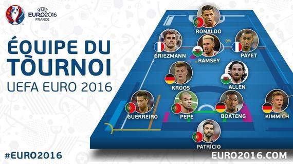 欧洲杯官方最佳阵容:C罗领衔 葡萄牙4人最大赢家