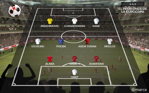 西媒评欧洲杯最差阵:博格巴莱万 皇马巴萨巨星