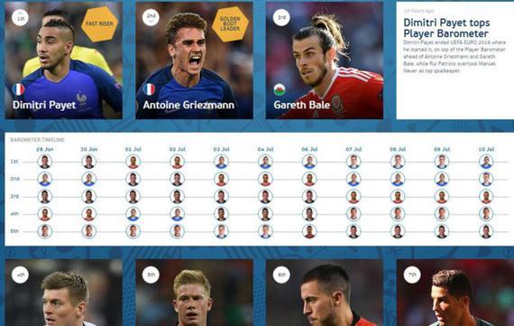 欧洲杯官方球员排名:C罗仅第7 第1名是……