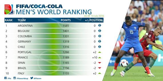 国际足联排名:阿根廷第1葡萄牙第6 法国狂升10位