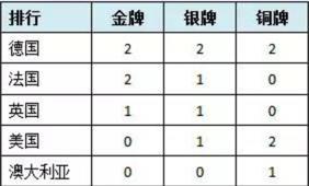 里约奥运马术项目奖牌榜(8月18日统计)