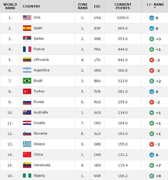 最新一期男篮国家队排名