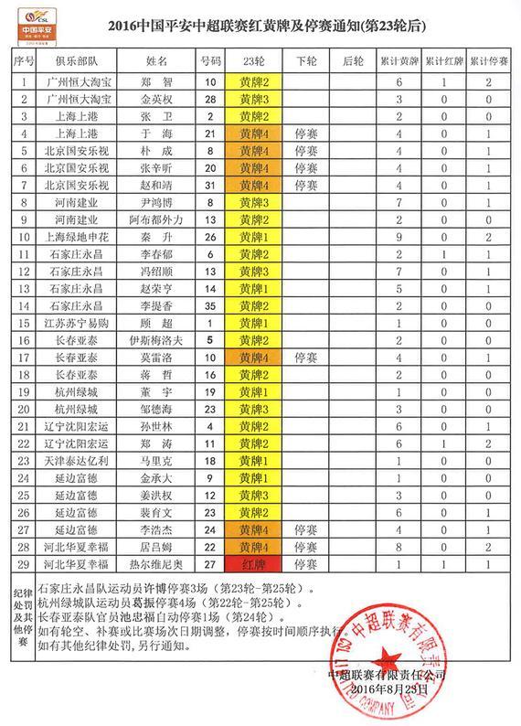中超23轮后红黄牌统计:国安3将+华夏双外援将停赛