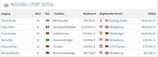 莱比锡RB曾经砸下4650万欧元
