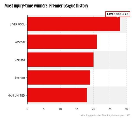 1992年以来补时阶段进球获胜的次数