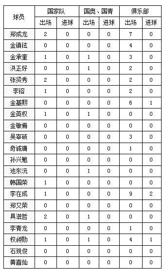 这支韩国队队员代表各级国家队及俱乐部同中国球队交锋数据(不包含在中超效力数据)