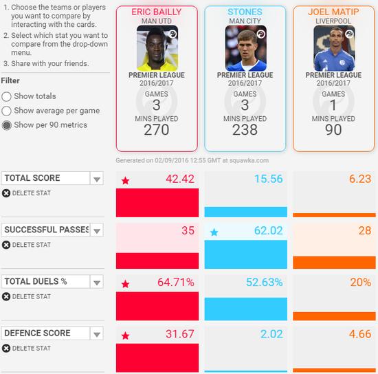 本赛季前三场数据对比