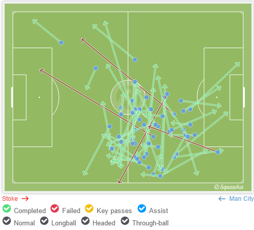 斯通斯在曼城对阵斯托克城的比赛中传球成功率高达93%