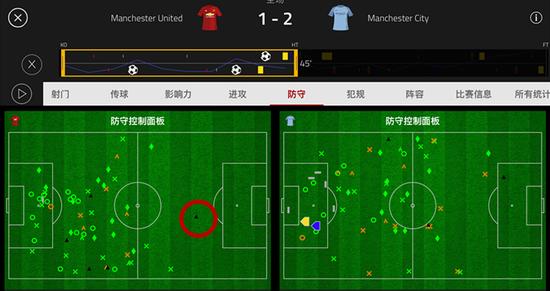 上半场,曼联前场只有一次犯规(红圈)