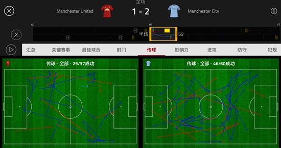 曼联下半场前10分钟加强了压迫